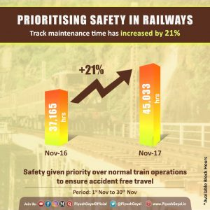 Safety in rly